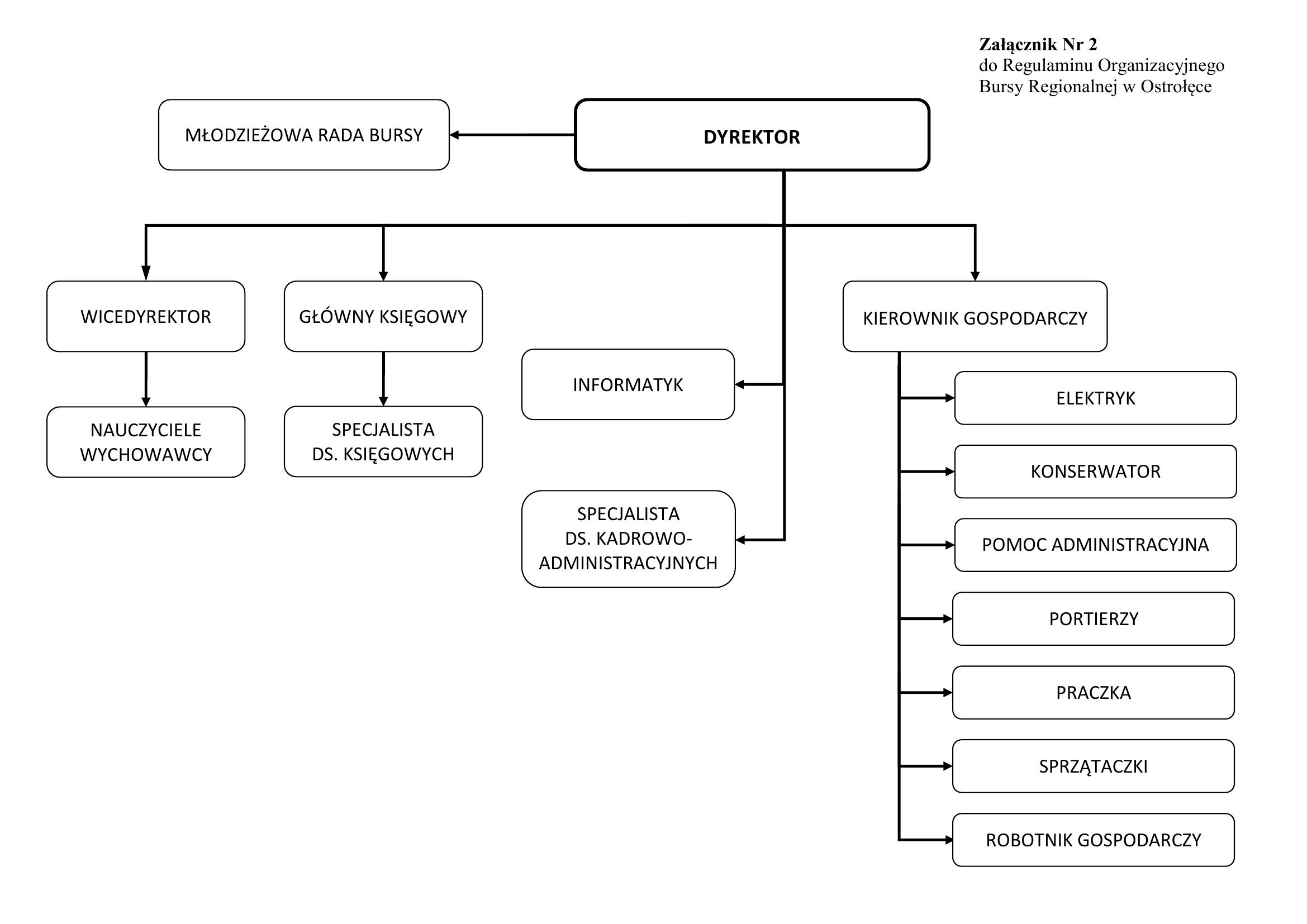 Obraz - schemat organizacyjny Bursy Regionalnej w Ostrołęce